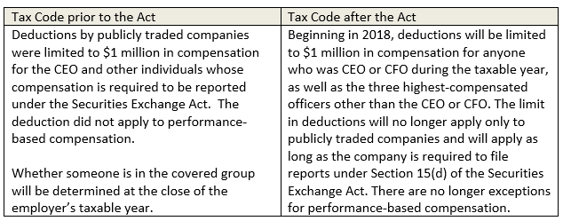Tax Exempt Organizations May Want To Revisit Contracts With Certain  Employees Or Set Aside Additional Funds In Their Budgets To Cover Excise  Taxes.