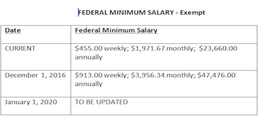 Federal Minimum Salary Chart